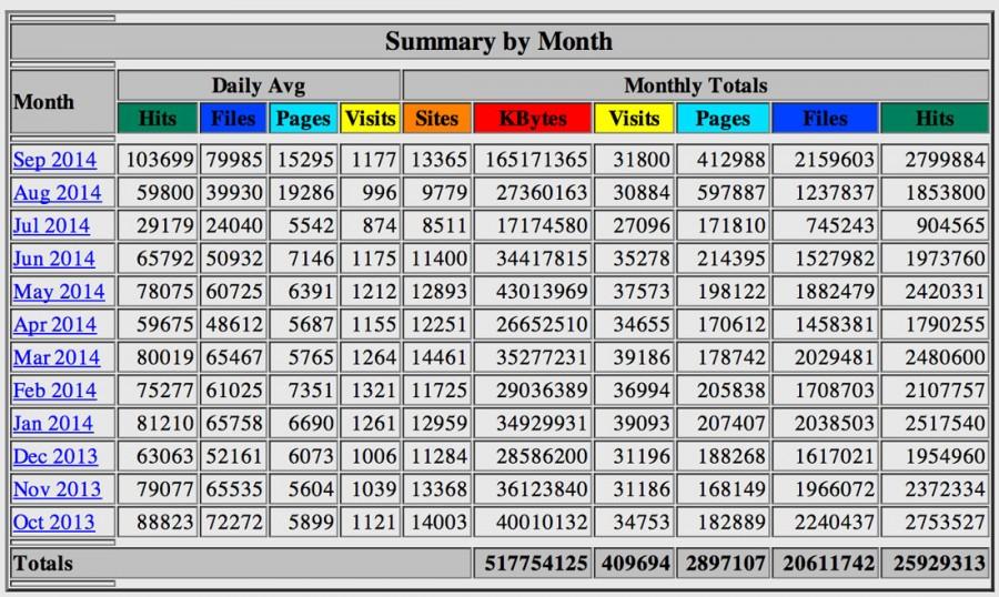 Zugriffstatisitk-9-2014